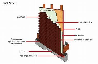Brick Veneer Masonry Exterior Inspection Internachi