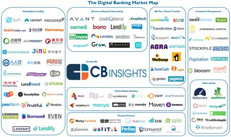 best start up business bank account your industries 100 market maps covering fintech