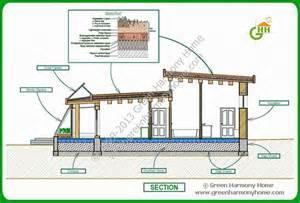 green house plans designs green passive solar house plans 1