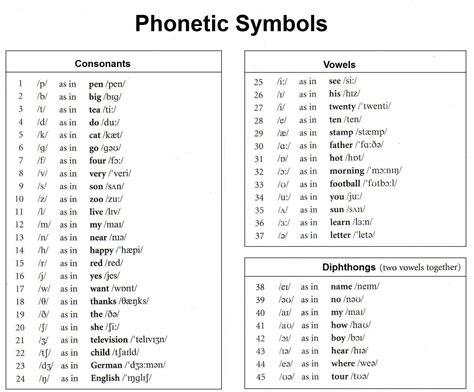 phonetics symbols