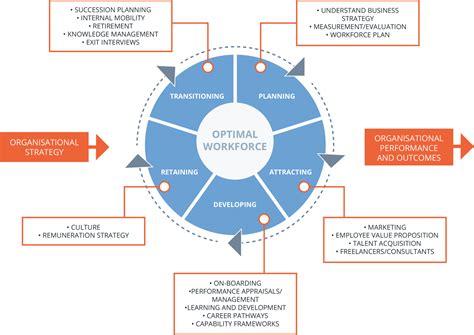 talent management system process benefits