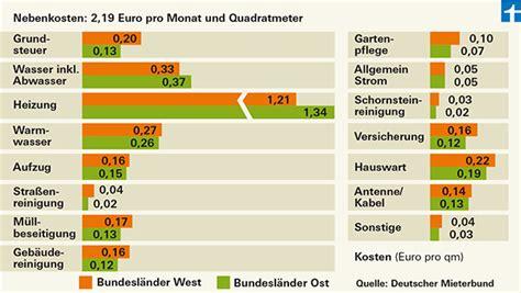 Monatliche Kosten Eigenheim by Nebenkosten Heizkosten Gr 246 223 Te Position In Zweiter Miete
