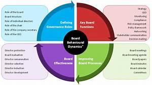 Governance Review - Effective Governance