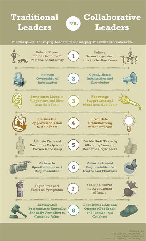 infografia sobre lideres tradicionales  lideres