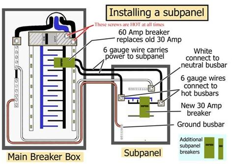 how to install a subpanel home repair home electrical wiring electrical projects