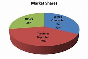 Home Improvement Market Shares and Hirschman