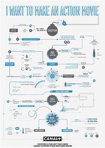 How To Make Movies  Helpful Infographic Flowchart Guides