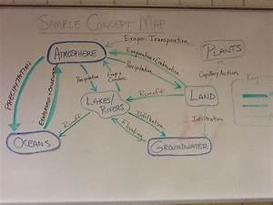 Astronomy Concept Map 9th Grade (page 3) - Pics about space
