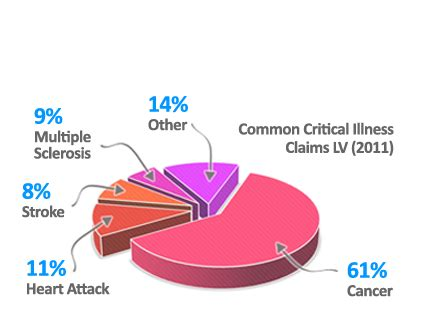 facts    critical illness insurance life