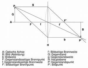 Bildweite Berechnen : berechnung der sch rfentiefe optische grundlagen ~ Themetempest.com Abrechnung
