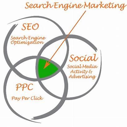 Engine Marketing Seo Sem Social Advertising Optimization