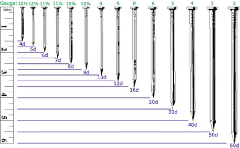 Standard Nail Size Table Chart And Nail Terms  Engineers Edge