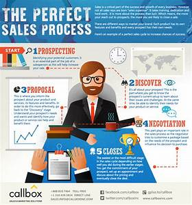Who S Perfect Sale : the perfect sales process to surefire business success infographic ~ Watch28wear.com Haus und Dekorationen