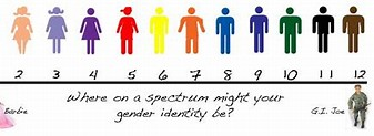 Image result for images fluid spectrum sexuality