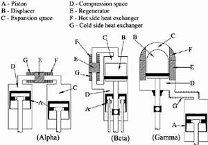 Three Basic Mechanical Con Fi Gurations For Stirling Engine