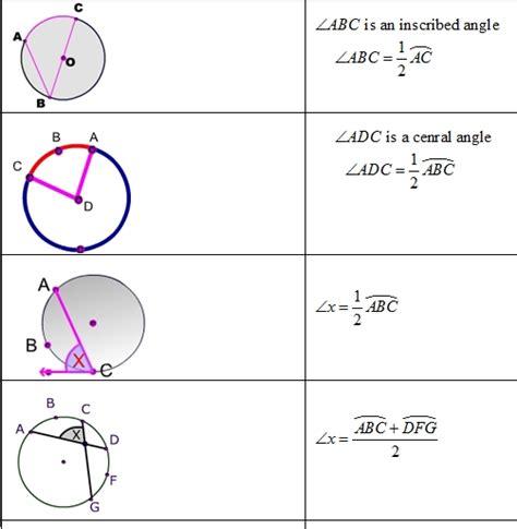 circle formulas graphic organizer   geometry  formulas
