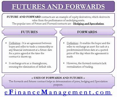 Futures Derivatives Forwards Derivative Definition Options Types