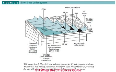 roof underlayment requirements recommendations