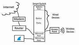 Wireshark Lan Monitoring Guide
