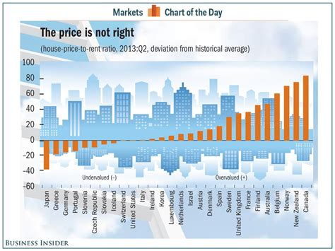 As e on h.hotelno = e.hotelno. CHART: Over- And Undervalued Markets - Business Insider