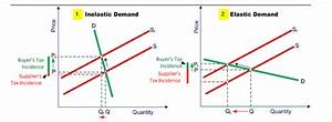 Using Diagrams  Explain How The Incidence Burden  Of An