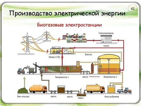§ 16. Производство передача и потребление электроэнергии . Учебники по физике для 10 и 11 классов