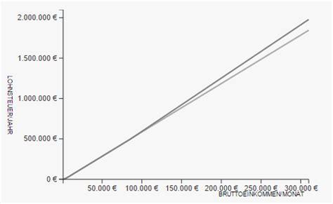 lohnsteuer berechnen  lohnrechner  berechnen sie