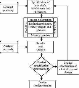 Control System Design Process