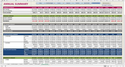 simple budget template financial budget spreadsheet