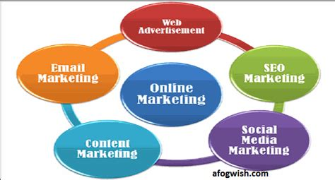 Digital Marketing Channels by What Is Digital Marketing Channels And Reach Your