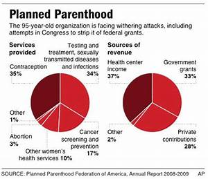 The Latest Attack on Planned Parenthood – Dispatches from ...