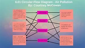 6 01 Circular Flow Diagram