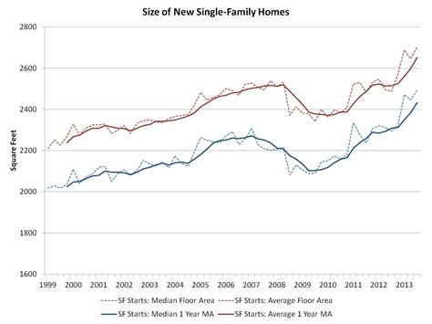 Average Size Of New Singlefamily Homes Continues To Rise