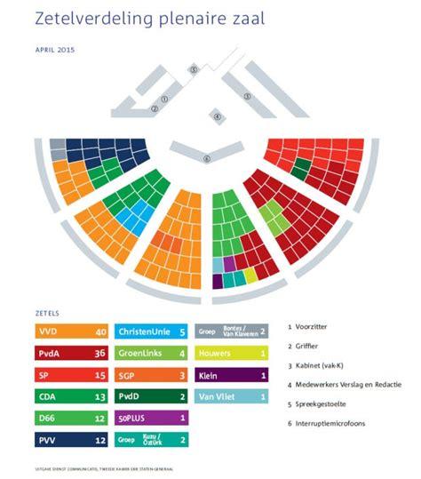 Zetelverdeling 2e Kamer by Zetelverdeling Plenaire Zaal Tweede Kamer Der Staten