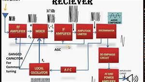 Working Of Fm Super Heterodyne Receiver  Fm Shr