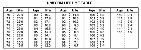 ira required minimum distribution table irs single life expectancy table rmd
