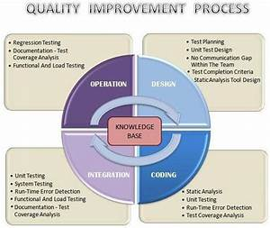 How To Improve Effectiveness And Efficiency Of Software