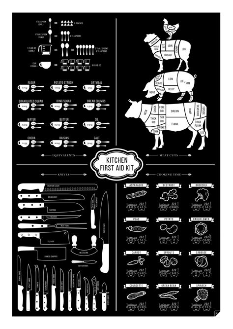 The Kitchen First Aid Kit | Visual.ly