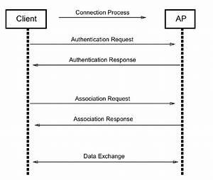 1 Original Association Protocol