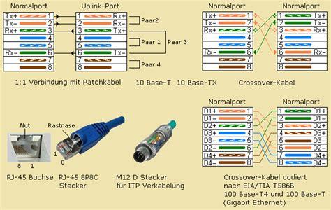 lan kabel aufbau 220 bertragungsmedien im it bereich