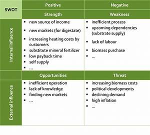 business plan sample restaurant swot analysis business With restaurant swot analysis template