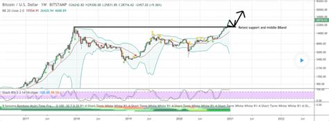 Bitcoin may fall to $38,000 before going up to $ 51000. Bitcoin price prediction: BTC can rise to $50000, analyst - Crypto News 19