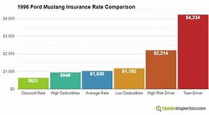 Compare 1996 Ford Mustang Insurance Cost