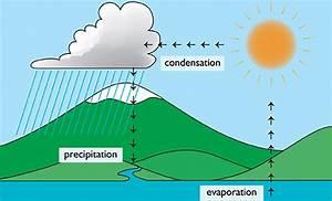 Water Recycling And Wa U0026 39 S Groundwater Replenishment Scheme