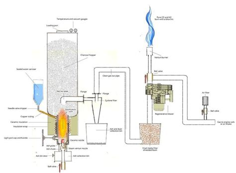 images  energy wood gasification  pinterest stove refrigerator freezer