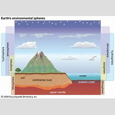 Hydrosphere  Characteristics, Layers, & Examples