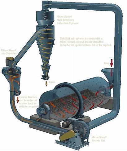 Mill Ball Mills Equipment Progressive Grinding System