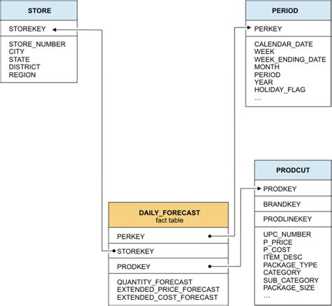 aggregate tables in data warehouse exles data marts