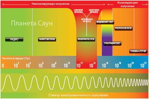 Длинноволновые средневолновые и коротковолновые инфракрасные лучи — вред и польза