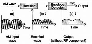 Draw A Block Diagram Of A Detector For Am Signal And Show  - Cbse Class 12 Physics